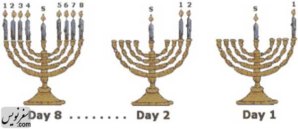 نحوه روشن کردن شمعدان 9 شاخه در جشن حنوکا