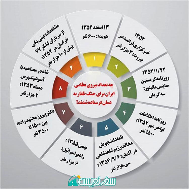 اینفوگرافی تعداد نیروهای اعزامی ارتش ایارن به جنگ ظفار عمان